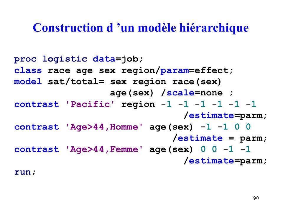 90 Construction d un modèle hiérarchique proc logistic data=job; class race age sex region/param=effect; model sat/total= sex region race(sex) age(sex