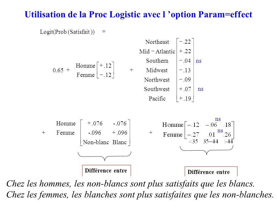 93 Utilisation de la Proc Logistic avec l option Param=effect ns BlancNon-blanc 096. -.096 076.-. Femme Homme 19..07.09.13.04 22..22 Pacific Southwest