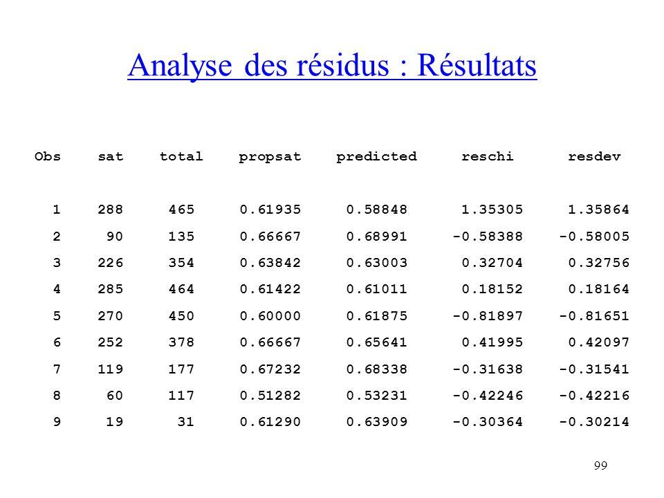 99 Analyse des résidus : Résultats Obs sat total propsat predicted reschi resdev 1 288 465 0.61935 0.58848 1.35305 1.35864 2 90 135 0.66667 0.68991 -0