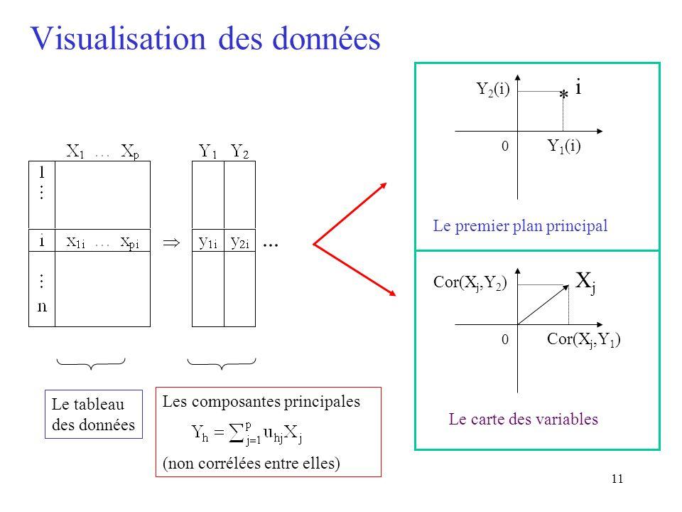 11 Visualisation des données * Le tableau des données Les composantes principales (non corrélées entre elles) i 0 Y 1 (i) Y 2 (i) Le premier plan principal XjXj 0 Cor(X j,Y 1 ) Cor(X j,Y 2 ) Le carte des variables