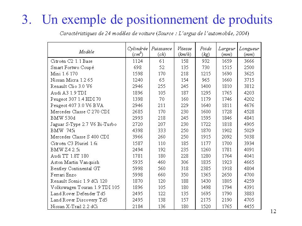 12 3. Un exemple de positionnement de produits