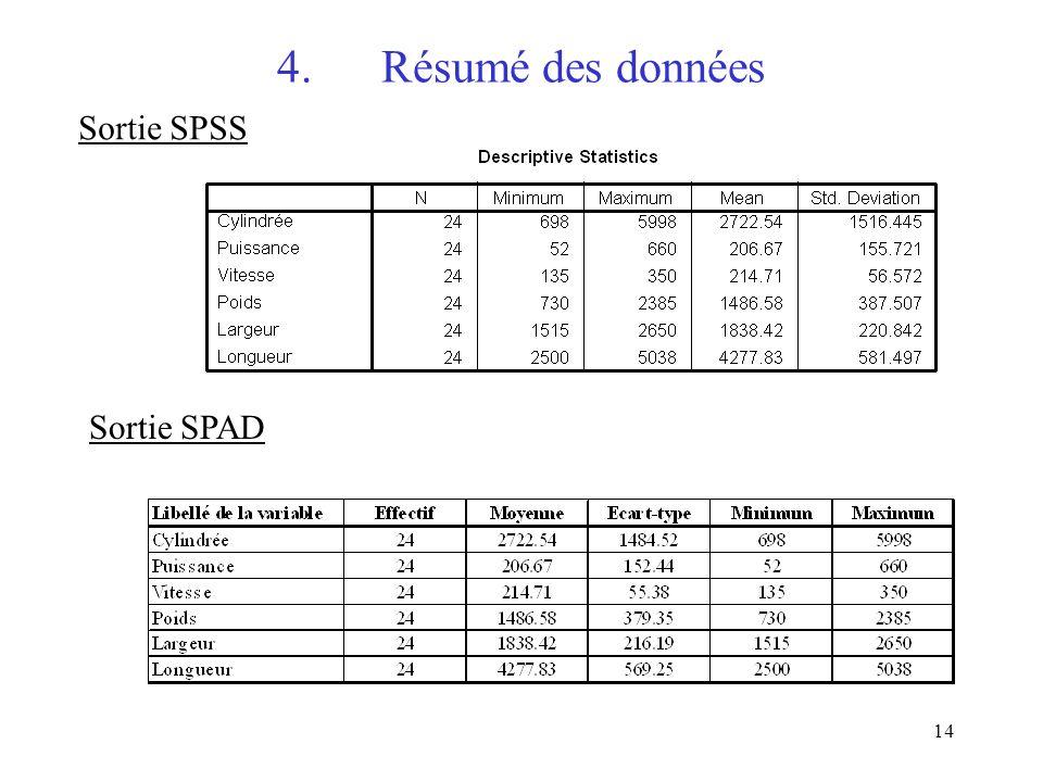 14 4.Résumé des données Sortie SPSS Sortie SPAD