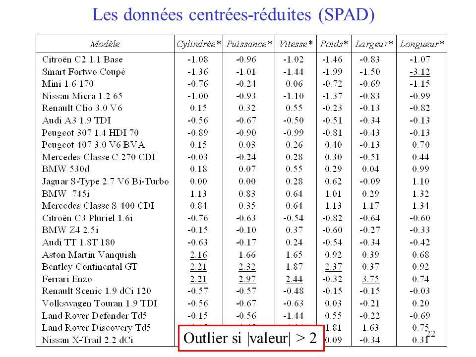 22 Les données centrées-réduites (SPAD) Outlier si |valeur| > 2