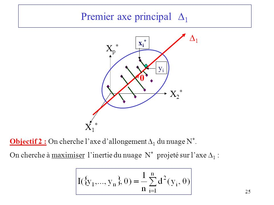 25 Premier axe principal 1 *0 X1*X1* Xp*Xp* X2*X2* 1 Objectif 2 : On cherche laxe dallongement 1 du nuage N *.