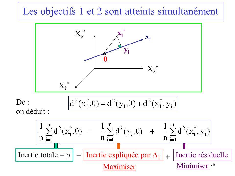 26 Les objectifs 1 et 2 sont atteints simultanément X1*X1* Xp*Xp* X2*X2* * 0 xi*xi* yiyi De : on déduit : Inertie totale = p Inertie expliquée par 1 Inertie résiduelle = + 1 Maximiser Minimiser