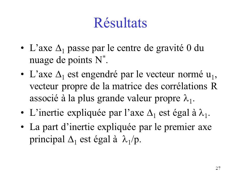 27 Résultats Laxe 1 passe par le centre de gravité 0 du nuage de points N *.