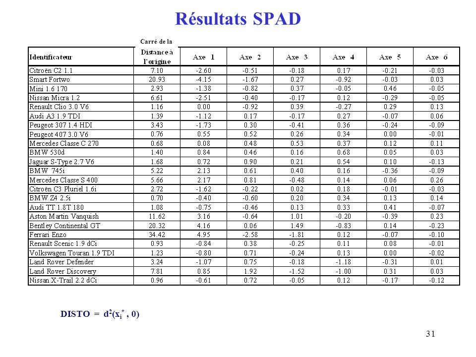 31 Résultats SPAD DISTO = d 2 (x i *, 0) Carré de la