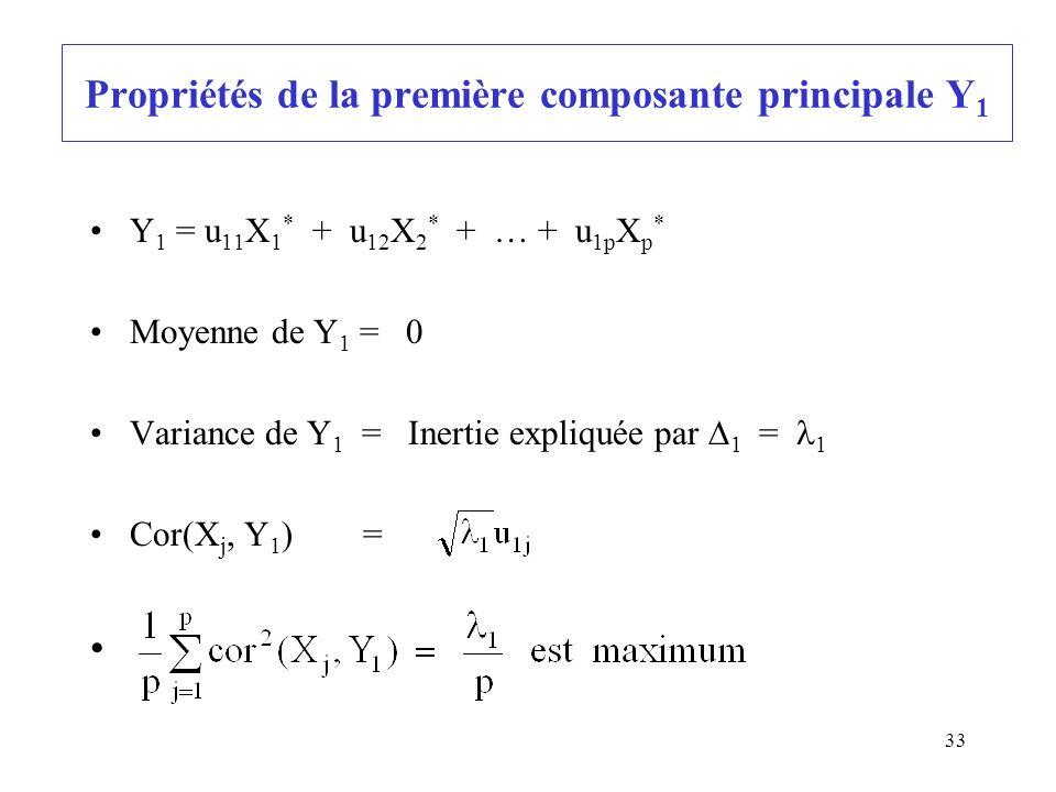 33 Propriétés de la première composante principale Y 1 Y 1 = u 11 X 1 * + u 12 X 2 * + … + u 1p X p * Moyenne de Y 1 = 0 Variance de Y 1 = Inertie expliquée par 1 = 1 Cor(X j, Y 1 ) =