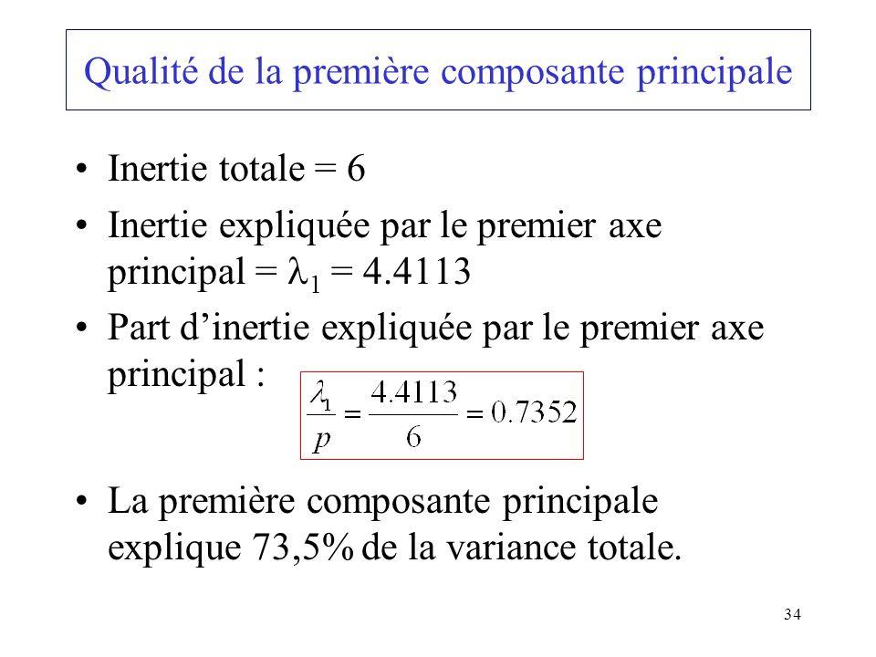 34 Inertie totale = 6 Inertie expliquée par le premier axe principal = 1 = 4.4113 Part dinertie expliquée par le premier axe principal : La première composante principale explique 73,5% de la variance totale.