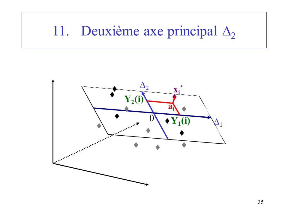 35 11.Deuxième axe principal 2 1 2 0 xi*xi* Y 1 (i) Y 2 (i) aiai