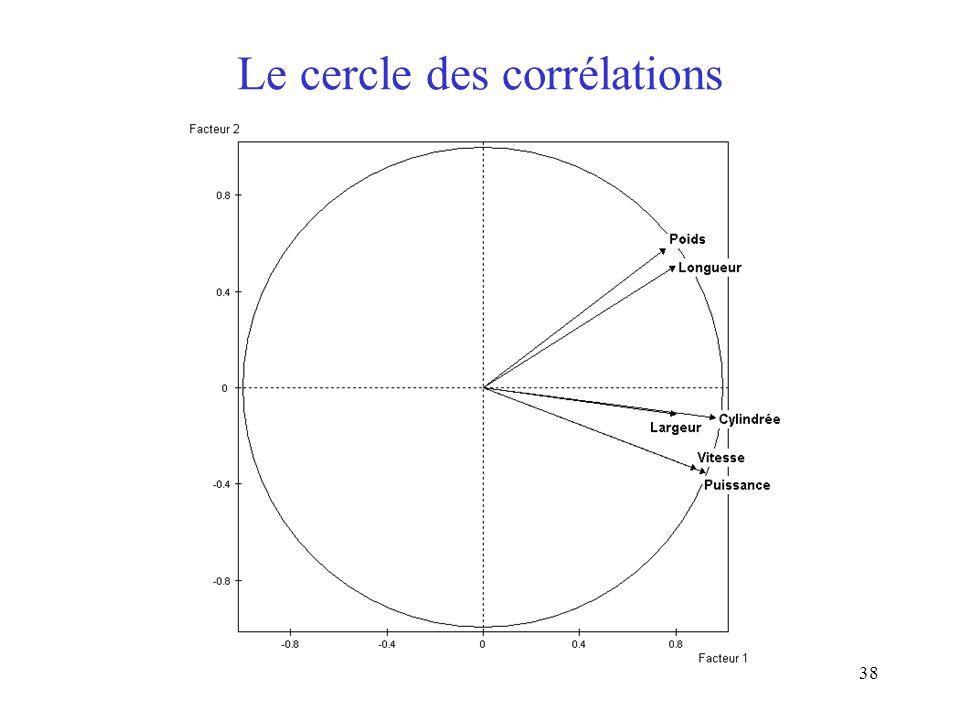 38 Le cercle des corrélations