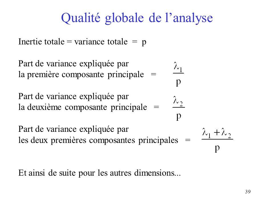 39 Qualité globale de lanalyse Inertie totale = variance totale = p Part de variance expliquée par la première composante principale = Part de variance expliquée par la deuxième composante principale = Part de variance expliquée par les deux premières composantes principales = Et ainsi de suite pour les autres dimensions...