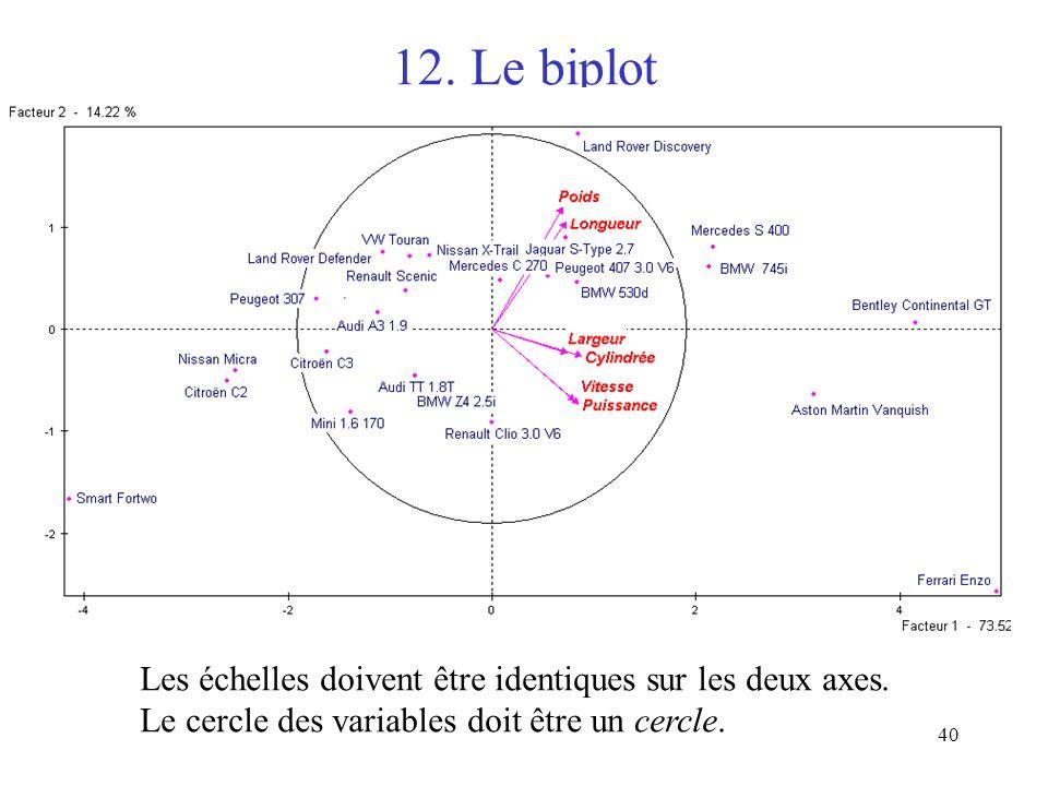 40 12.Le biplot Les échelles doivent être identiques sur les deux axes.