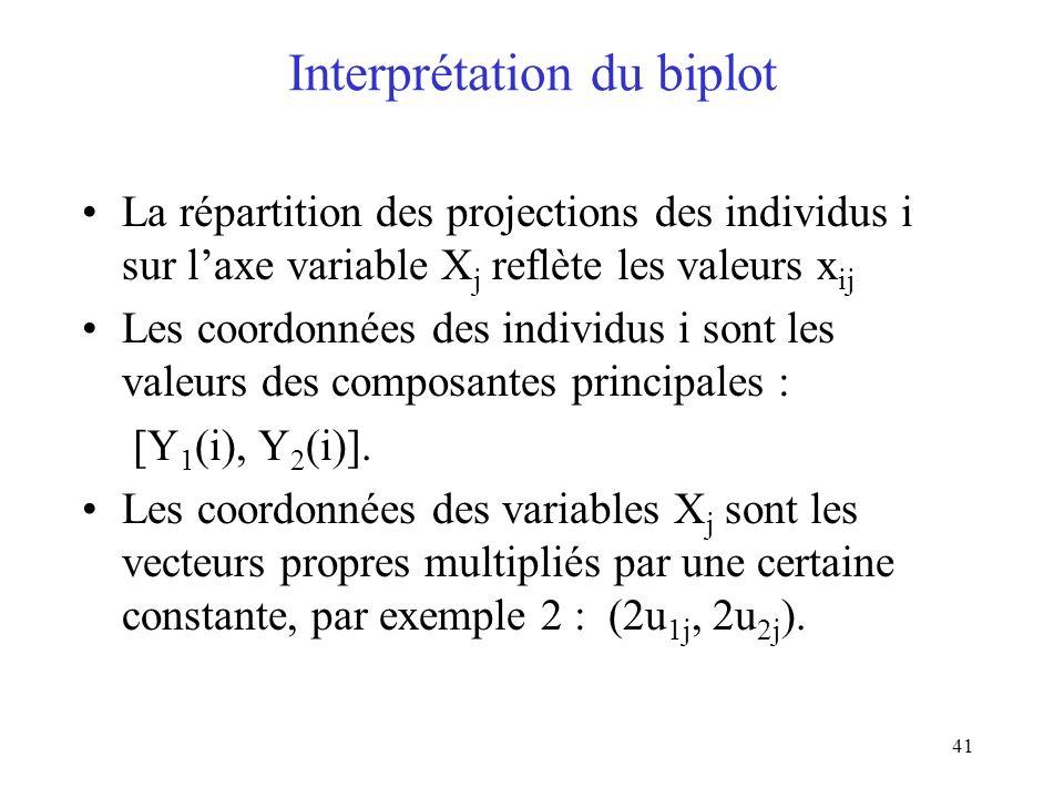 41 Interprétation du biplot La répartition des projections des individus i sur laxe variable X j reflète les valeurs x ij Les coordonnées des individus i sont les valeurs des composantes principales : [Y 1 (i), Y 2 (i)].