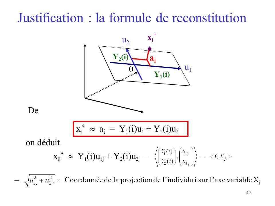 42 Justification : la formule de reconstitution u1u1 0 Y 1 (i) aiai xi*xi* Y 2 (i) u2u2 x i * a i = Y 1 (i)u 1 + Y 2 (i)u 2 De on déduit x ij * Y 1 (i)u 1j + Y 2 (i)u 2j = = Coordonnée de la projection de lindividu i sur laxe variable X j