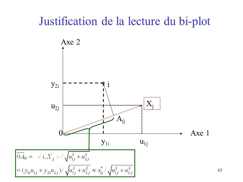 43 Axe 1 Axe 2 XjXj * i u 1j u 2j y 1i y 2i Justification de la lecture du bi-plot 0 A ij