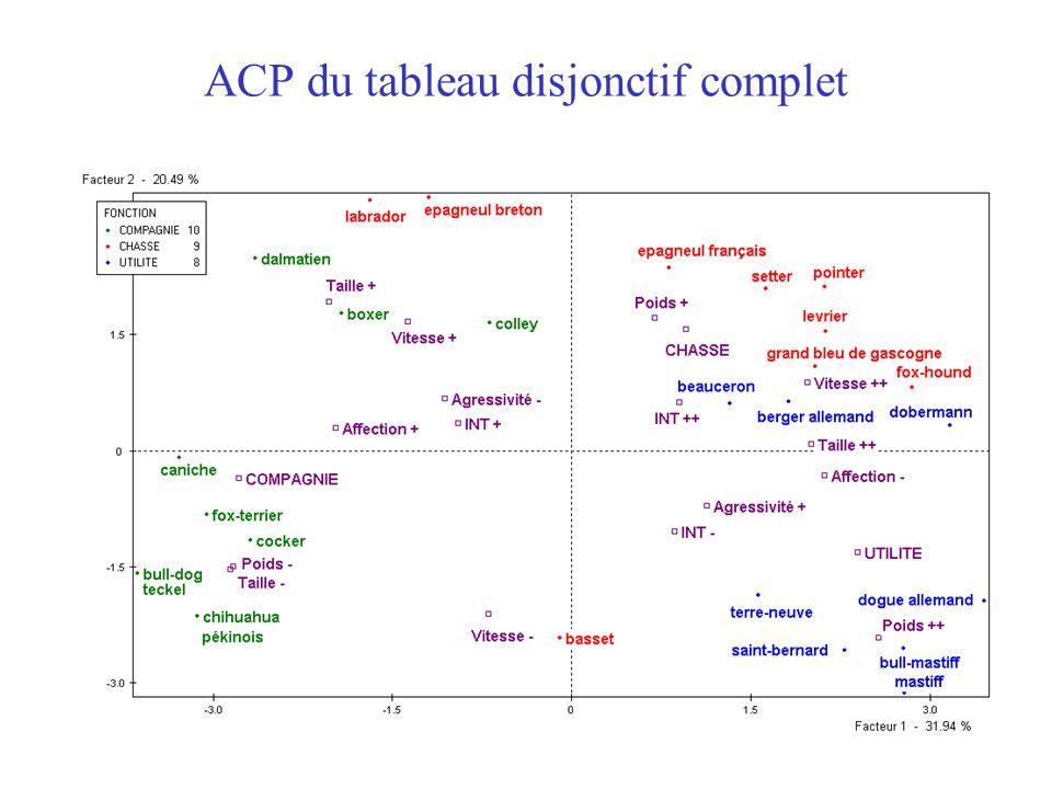 46 ACP du tableau disjonctif complet
