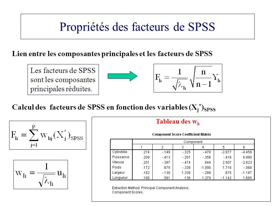 49 Propriétés des facteurs de SPSS Lien entre les composantes principales et les facteurs de SPSS Calcul des facteurs de SPSS en fonction des variables (X j * ) SPSS Tableau des w h Les facteurs de SPSS sont les composantes principales réduites.