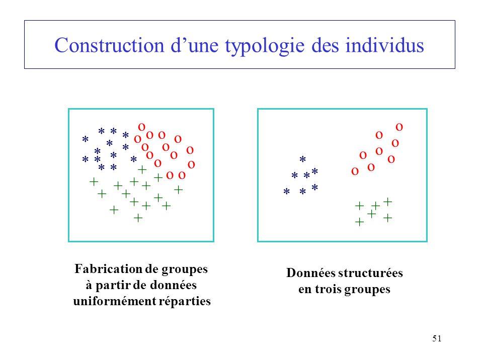 51 Construction dune typologie des individus * * * * * * * * * * * * o * o o o o o o o o o o o o + + + + + + + + + + + + + + + Fabrication de groupes à partir de données uniformément réparties o o o o o o o o ++ + + + + * * * * * * * Données structurées en trois groupes