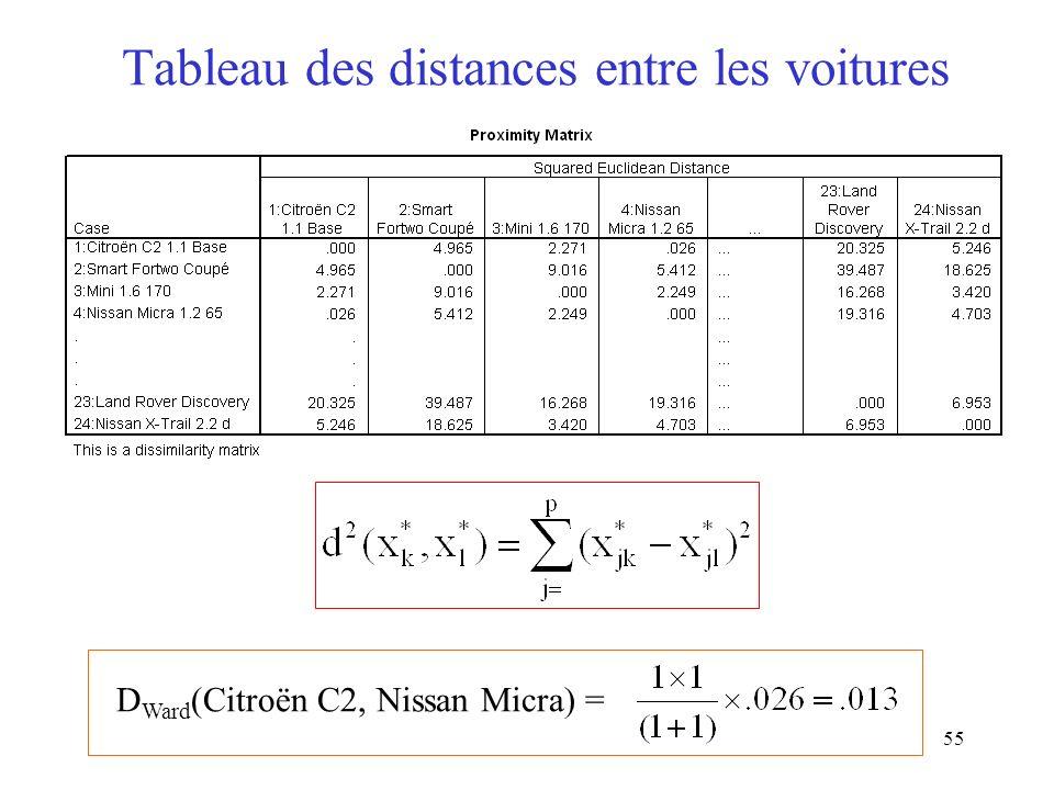 55 Tableau des distances entre les voitures D Ward (Citroën C2, Nissan Micra) =