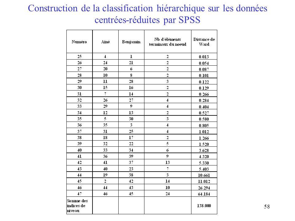 58 Construction de la classification hiérarchique sur les données centrées-réduites par SPSS