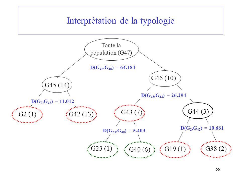 59 Interprétation de la typologie G46 (10) Toute la population (G47) D(G 45,G 46 ) = 64.184 D(G 43,G 44 ) = 26.294 G45 (14) D(G 2,G 42 ) = 11.012 G2 (1)G42 (13) G43 (7) G44 (3) D(G 2,G 42 ) = 10.661 G19 (1) G38 (2) D(G 23,G 40 ) = 5.403 G23 (1) G40 (6)