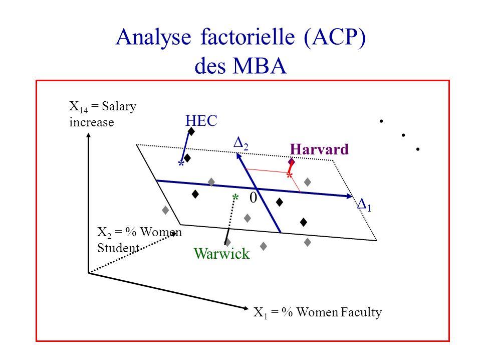 67 16.C.A.H. des variables Les données de Kendall
