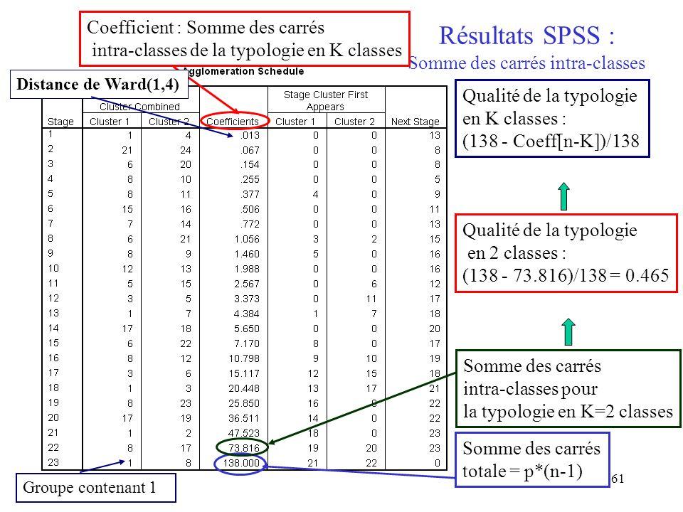 61 Résultats SPSS : Somme des carrés intra-classes Somme des carrés totale = p*(n-1) Somme des carrés intra-classes pour la typologie en K=2 classes Qualité de la typologie en 2 classes : (138 - 73.816)/138 = 0.465 Qualité de la typologie en K classes : (138 - Coeff[n-K])/138 Coefficient : Somme des carrés intra-classes de la typologie en K classes Distance de Ward(1,4) Groupe contenant 1