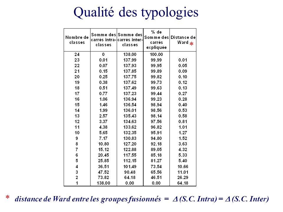 62 Qualité des typologies * * distance de Ward entre les groupes fusionnés = (S.C.