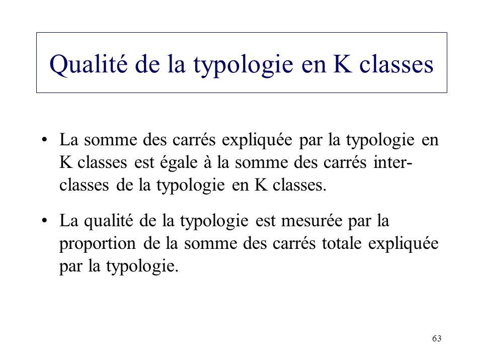 63 Qualité de la typologie en K classes La somme des carrés expliquée par la typologie en K classes est égale à la somme des carrés inter- classes de la typologie en K classes.