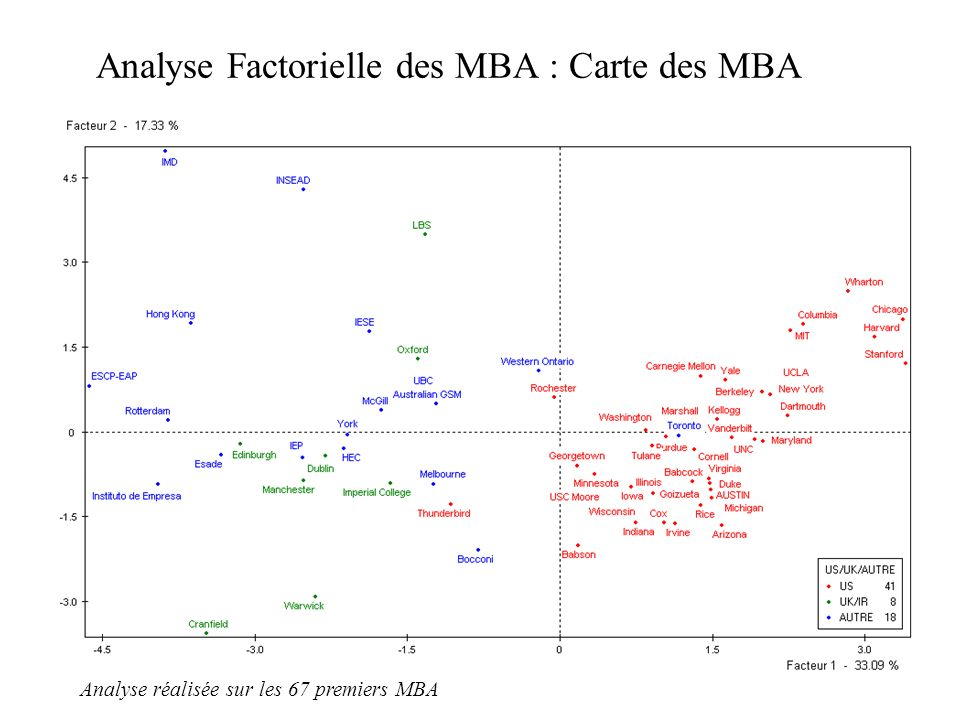 7 Analyse Factorielle des MBA : Carte des MBA Analyse réalisée sur les 67 premiers MBA