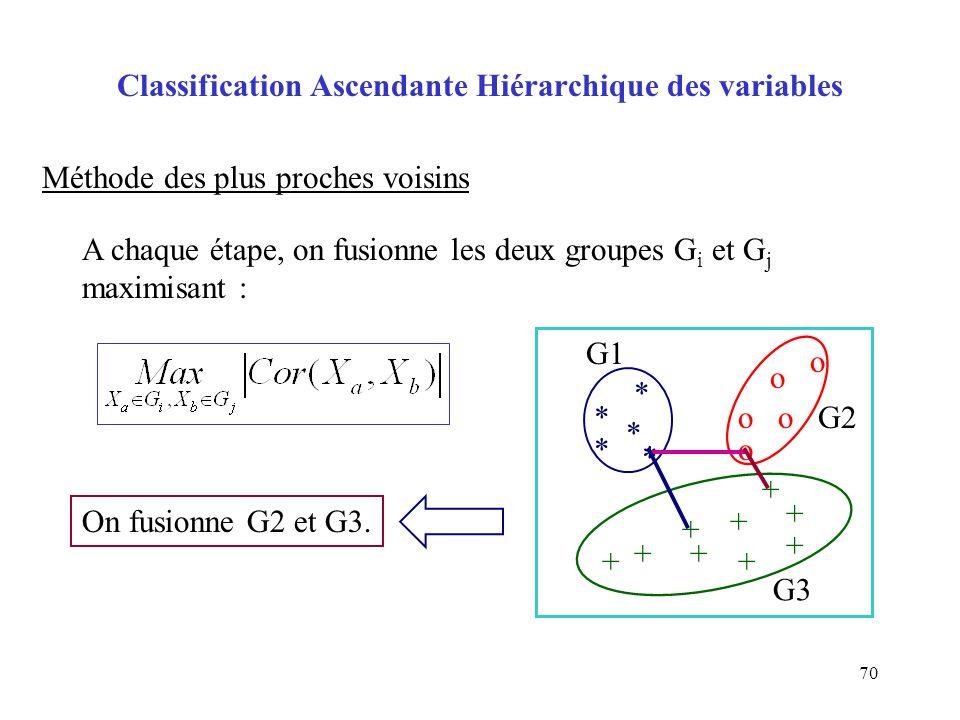 70 Classification Ascendante Hiérarchique des variables Méthode des plus proches voisins A chaque étape, on fusionne les deux groupes G i et G j maximisant : o o oo o + + + * * * * * + + + + + + On fusionne G2 et G3.