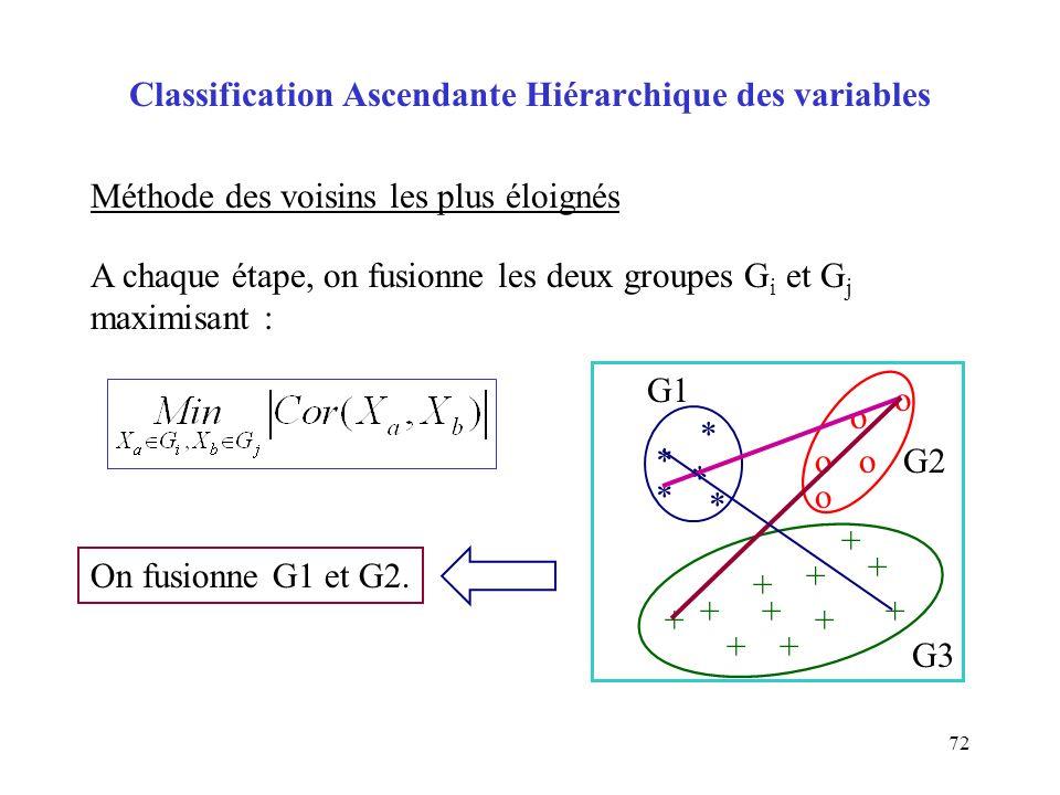 72 Classification Ascendante Hiérarchique des variables Méthode des voisins les plus éloignés A chaque étape, on fusionne les deux groupes G i et G j maximisant : o o oo o + + + * * * * * + + + + + + On fusionne G1 et G2.