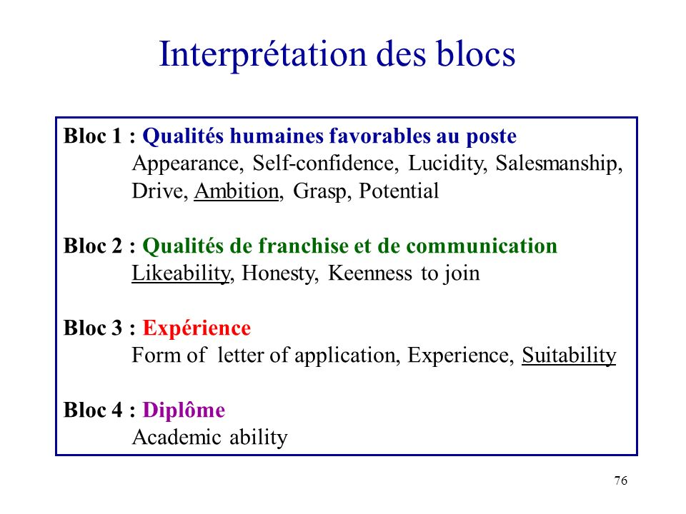 76 Interprétation des blocs Bloc 1 : Qualités humaines favorables au poste Appearance, Self-confidence, Lucidity, Salesmanship, Drive, Ambition, Grasp