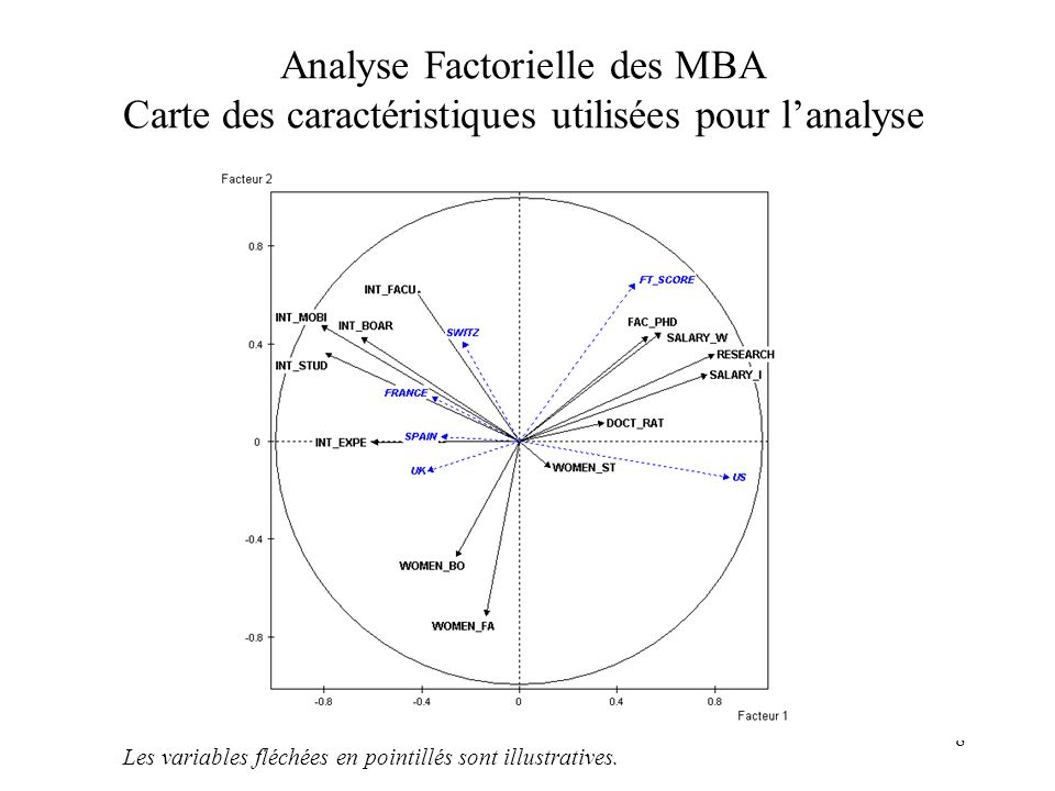 9 Conclusion : HEC premier MBA non anglo-saxon