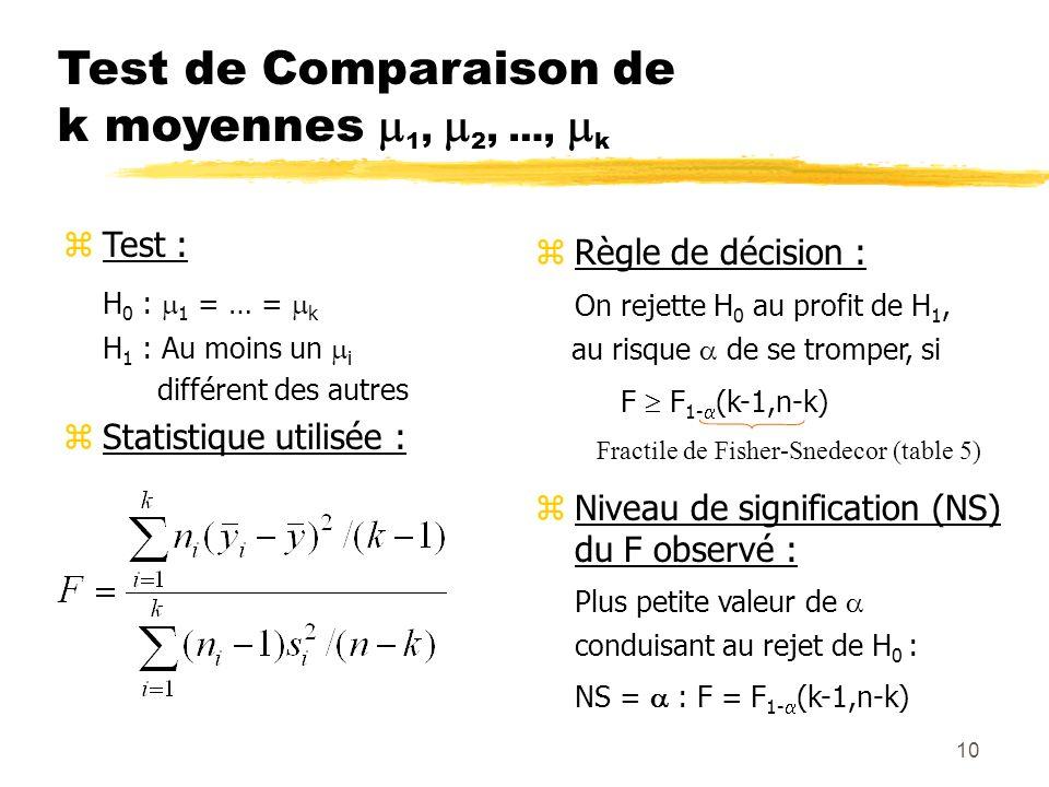 10 Test de Comparaison de k moyennes 1, 2, …, k zTest : H 0 : 1 = … = k H 1 : Au moins un i différent des autres zStatistique utilisée : zRègle de déc