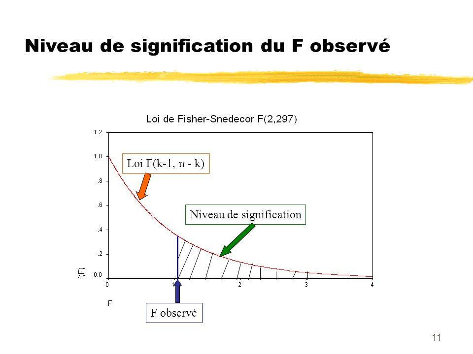 11 Niveau de signification du F observé Loi F(k-1, n - k) F observé Niveau de signification