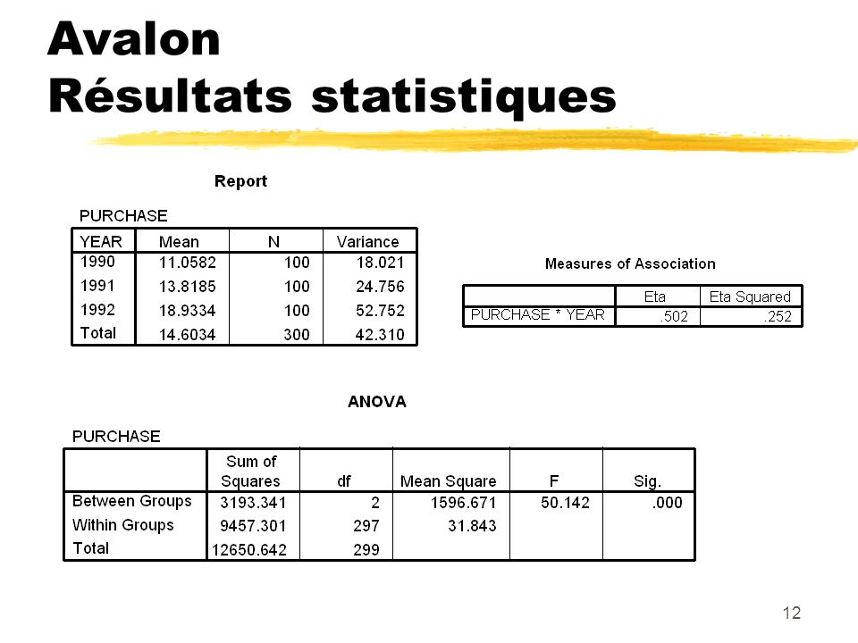 12 Avalon Résultats statistiques