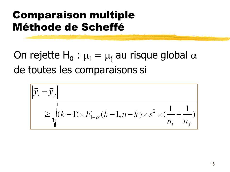 13 Comparaison multiple Méthode de Scheffé On rejette H 0 : i = j au risque global de toutes les comparaisons si