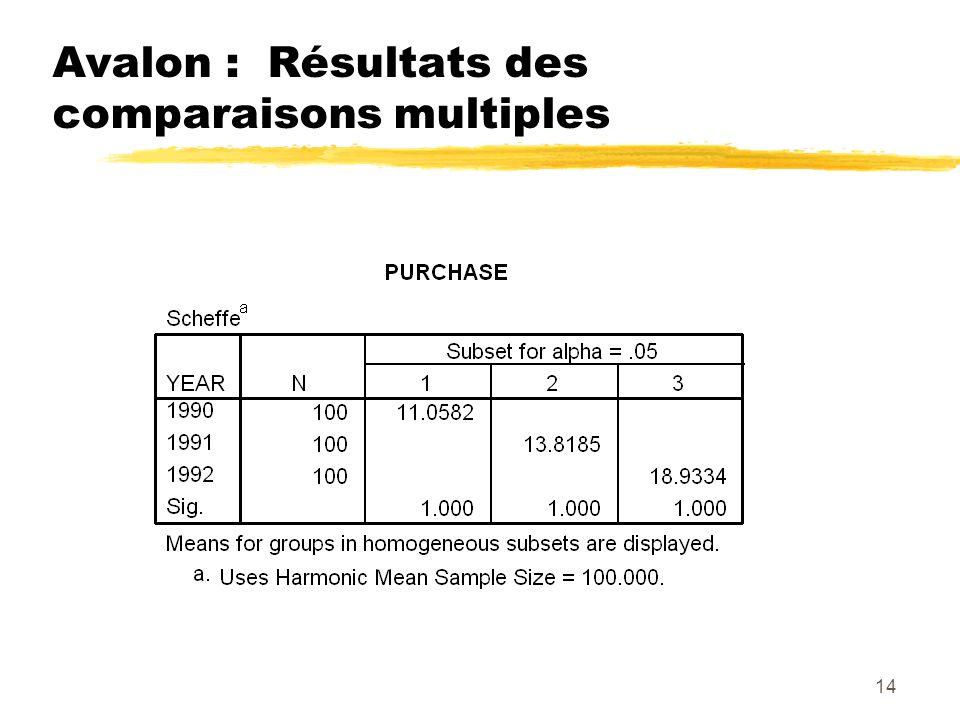 14 Avalon : Résultats des comparaisons multiples
