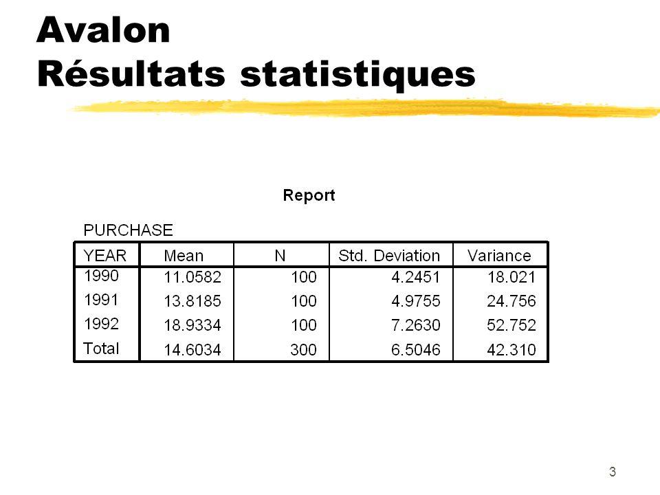 3 Avalon Résultats statistiques