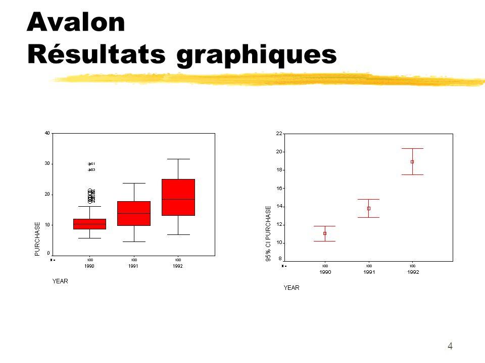 4 Avalon Résultats graphiques