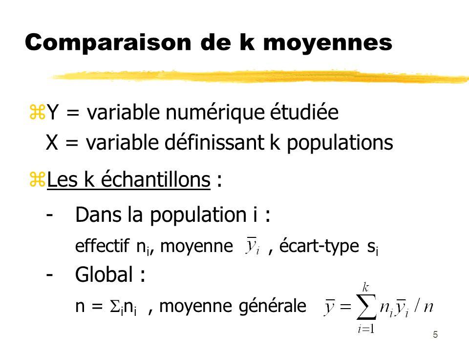 5 Comparaison de k moyennes zY = variable numérique étudiée X = variable définissant k populations zLes k échantillons : -Dans la population i : effec