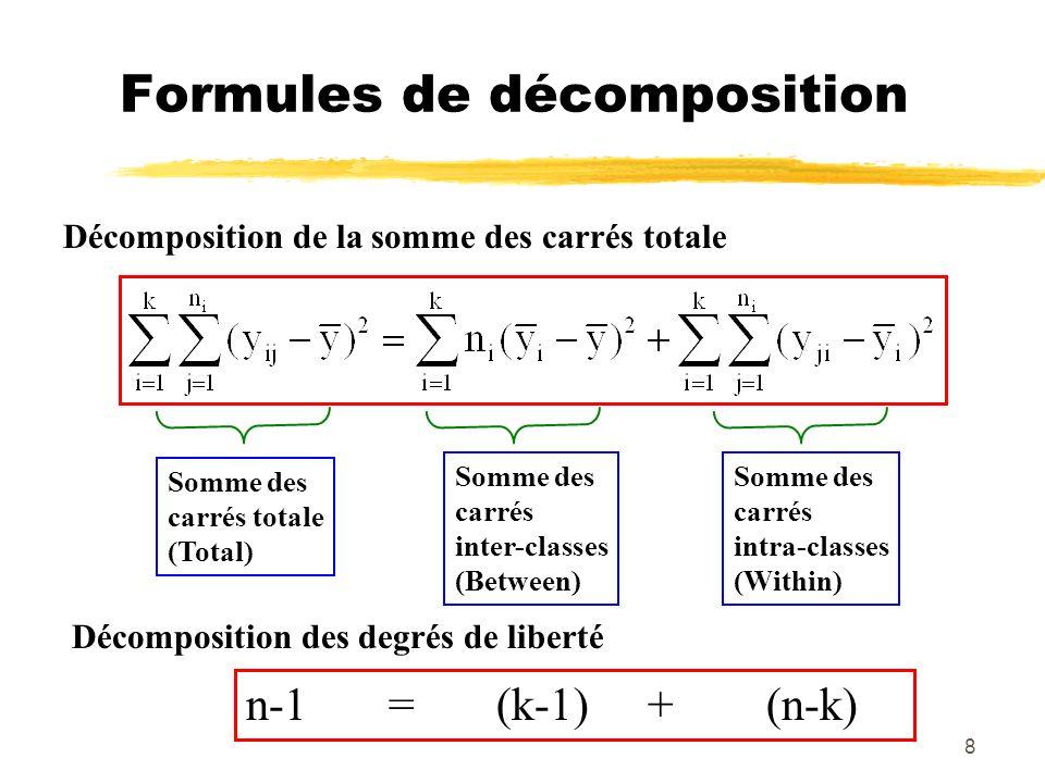8 Formules de décomposition Décomposition de la somme des carrés totale Décomposition des degrés de liberté n-1 = (k-1) + (n-k) Somme des carrés total