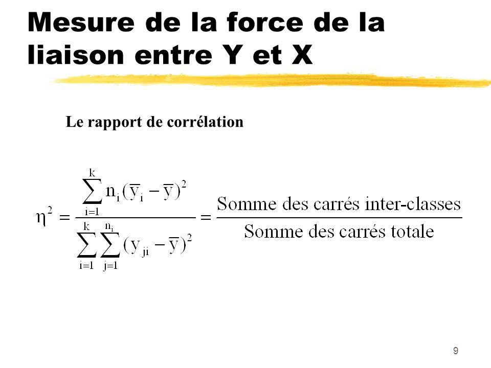 9 Mesure de la force de la liaison entre Y et X Le rapport de corrélation