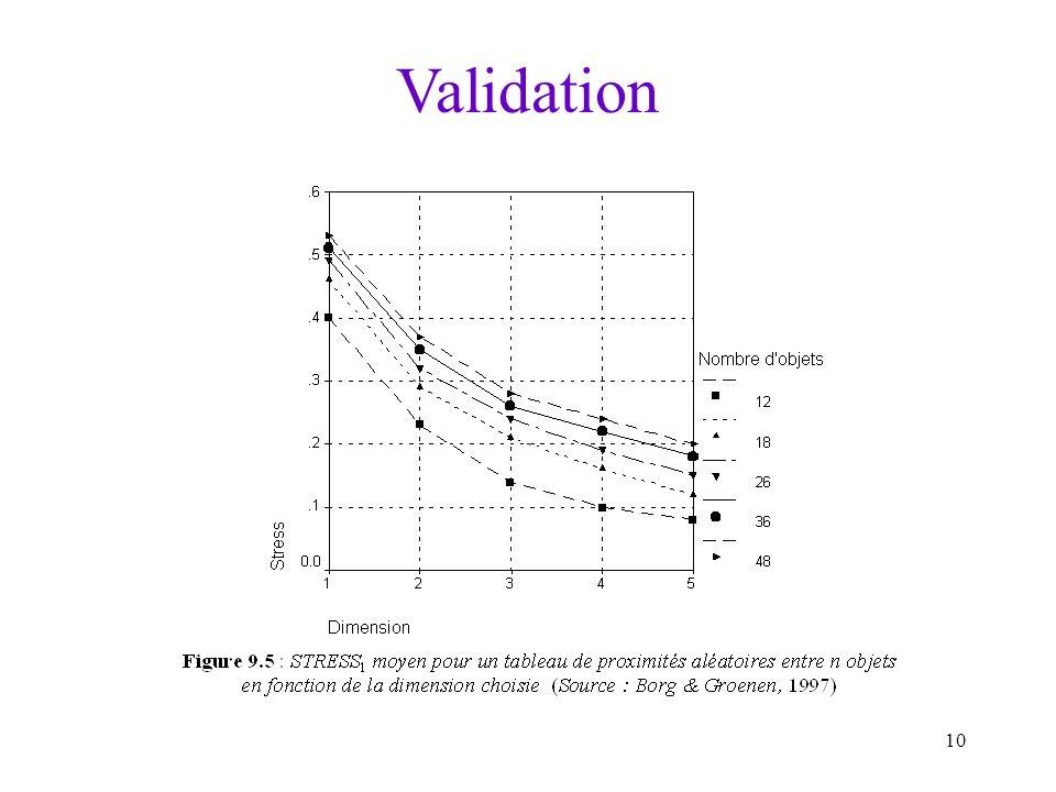 10 Validation