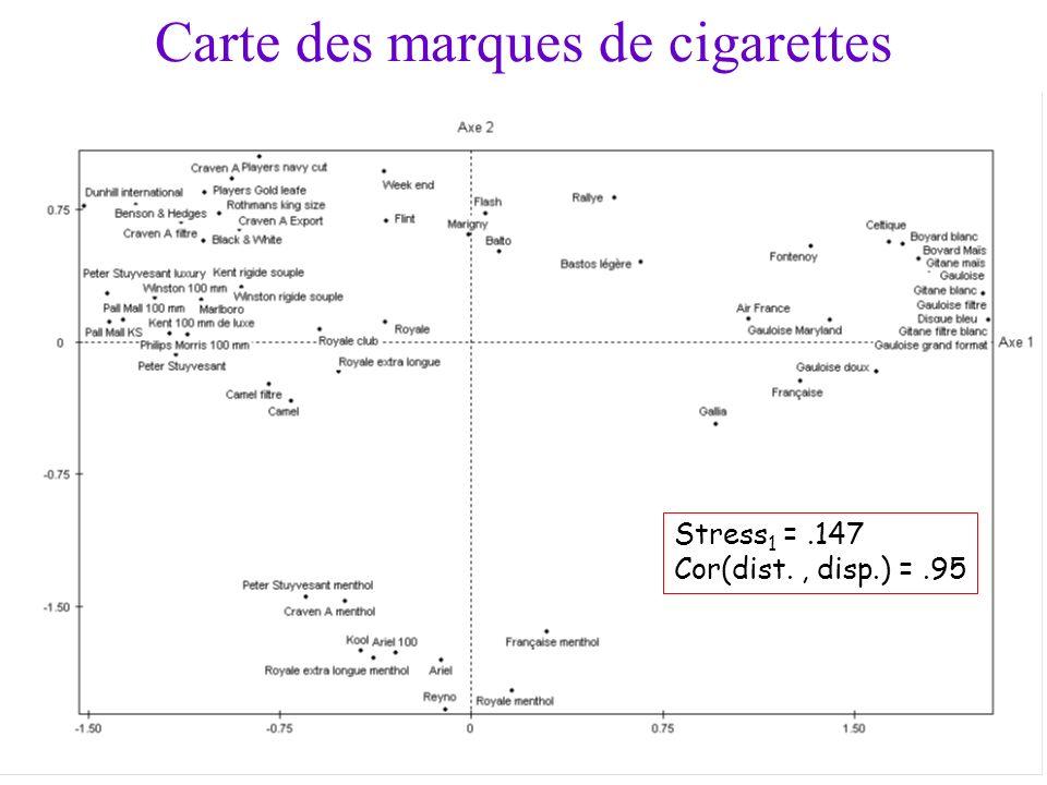 11 Carte des marques de cigarettes Stress 1 =.147 Cor(dist., disp.) =.95