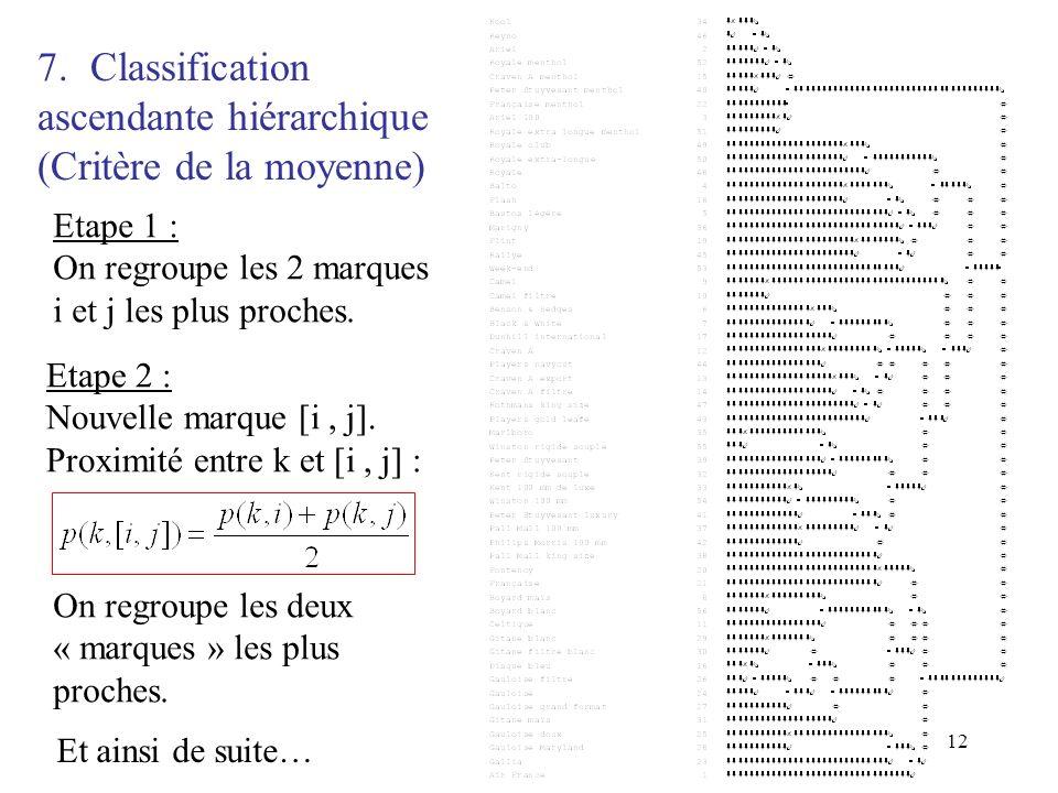 12 7.Classification ascendante hiérarchique (Critère de la moyenne) Etape 1 : On regroupe les 2 marques i et j les plus proches. Etape 2 : Nouvelle ma
