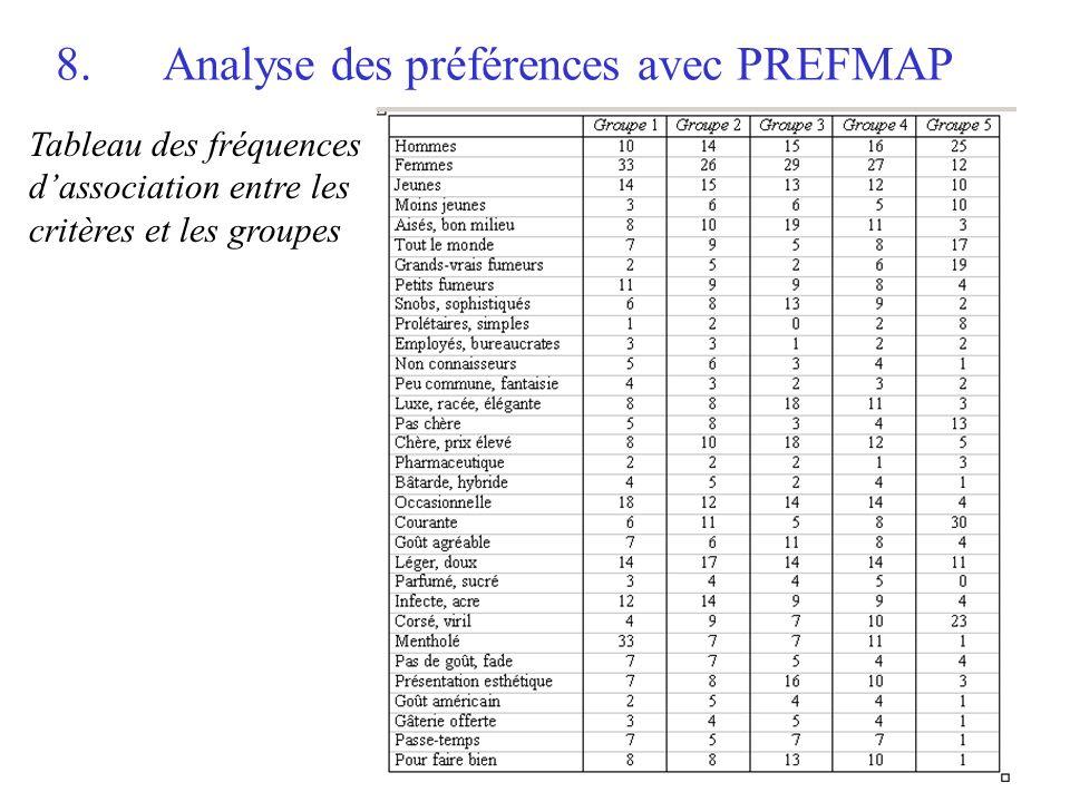 16 8.Analyse des préférences avec PREFMAP Tableau des fréquences dassociation entre les critères et les groupes