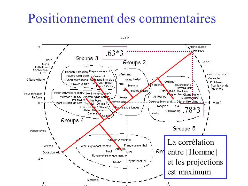 17 Axe 2 Groupe 1 Groupe 3 Groupe 4 Groupe 2 Groupe 5 Positionnement des commentaires La corrélation entre [Homme] et les projections est maximum.78*3
